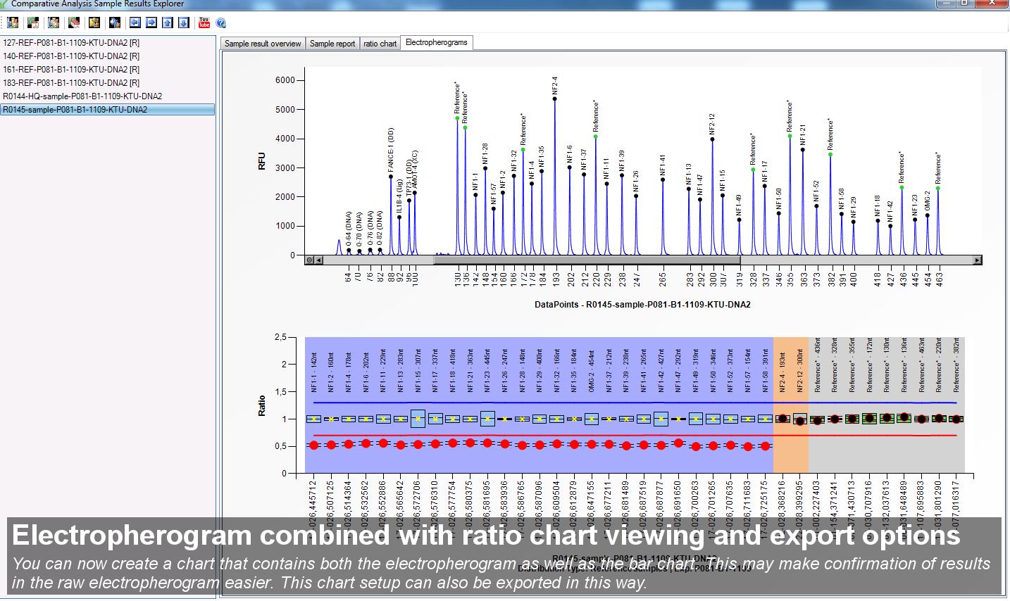 Coffalyser.Net   Home of MLPA data analysis